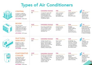 Types of air conditioners Dubai